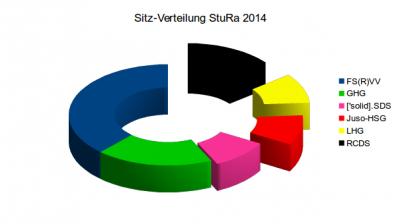 Sitzverteilung im ersten StuRa der Uni-Tübingen